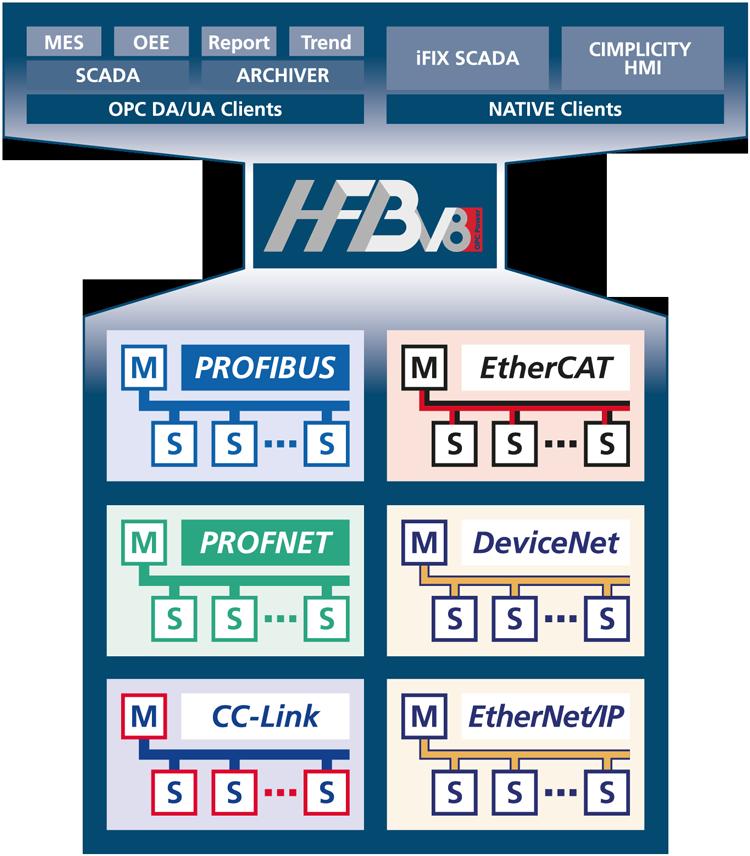 hfb image